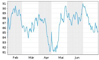 Chart Amdocs Ltd. - 6 Monate