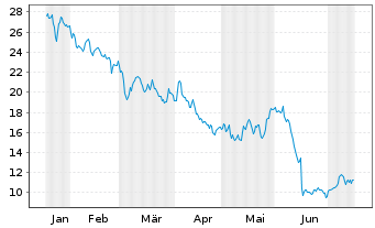 Chart ASOS PLC - 6 Monate