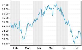 Chart Bunzl PLC - 6 Monate