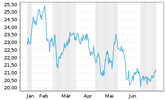 Chart Liberty Global Inc. Registered Shares A - 6 Months