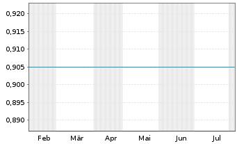 Chart CNOOC Ltd. - 6 Monate