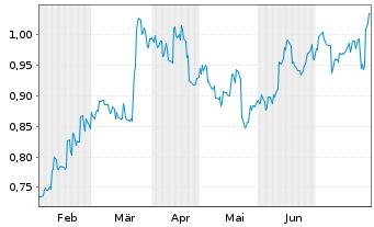 Chart Lenovo Group Ltd. - 6 Monate