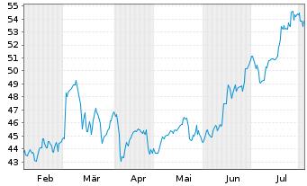 Chart CRH PLC - 6 Monate