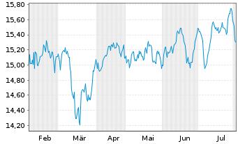 Chart AXA Rosenb.Eq.A.Tr.-Eurobloc E Reg.Sh.Cl.B oN - 6 Monate