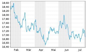 Chart AXA R.Eq.A.T.-Jap.Sm.Cap.Al.Fd Reg.Sh.Cl.B (YN) oN - 6 Monate