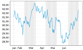 Chart AXA Rosenb.Eq.A.Tr.-US Equity Reg.Sh.Cl.B (EO) oN - 6 Monate