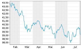 Chart AXA Rosenb.Eq.A.Tr.-Pa.Ex-J.Eq Reg.ShsCl.B(EO)o.N. - 6 Monate