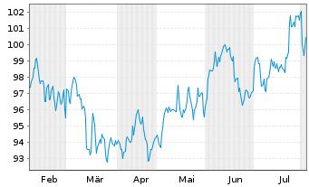 Chart AXA R.E.A.T.-Pac.Ex-J.S.C.A.Fd Reg.Sh.Cl.B (EO) oN - 6 Monate