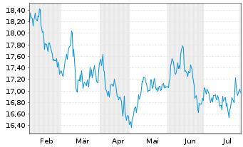 Chart AXA R.Eq.A.T.-Jap.Sm.Cap.Al.Fd Reg.Sh.Cl.B (EO) oN - 6 Monate