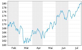 Chart SPDR MSCI ACWI IMI UCITS ETF - 6 Monate