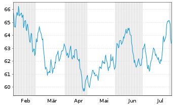 Chart SPDR MSCI EM Asia UCITS ETF - 6 Monate