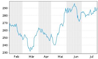 Chart Accenture Ltd. - 6 Monate