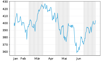 Chart iShsVII-Core S&P 500 UCITS ETF - 6 Monate