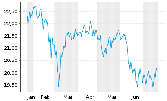Chart SPDR S&P EO Divid.Aristocr.ETF - 6 Monate