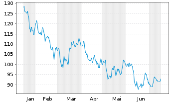 Chart Source-S.ST.Eur.600Opt.Techn. - 6 Monate