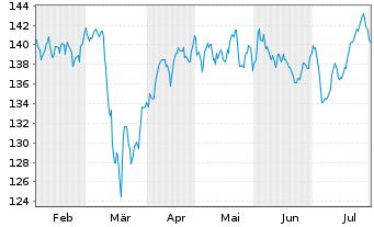 Chart Source-S.ST.Eur.600Opt.Insur. - 6 Monate