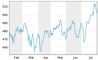 Chart Source-S.ST.Eur.600 Opt.C+Mat. - 6 Monate