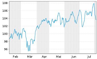 Chart Source Mkts-S.EU.STOXX50 U.ETF - 6 Monate