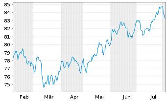 Chart Source Mkts-S.MSCI World U.ETF - 6 Monate