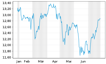 Chart SPDR S&P UK Divid.Aristocr.ETF - 6 Monate