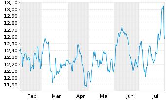 Chart SPDR S&P Eme.Mkts Dividend ETF - 6 Monate
