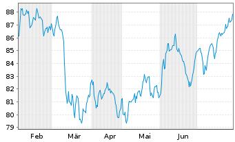 Chart SSGA SPDR ETF EU.II-M.Wo.Sm.C. - 6 Monate