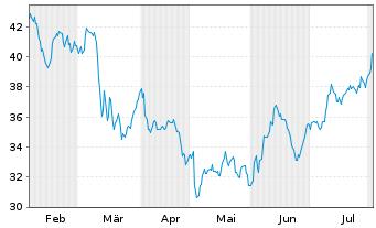 Chart Adient PLC - 6 Monate