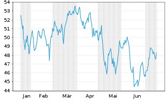 Chart SSGA SP.E.E.II-R.2000 US Sm.C. - 6 Monate