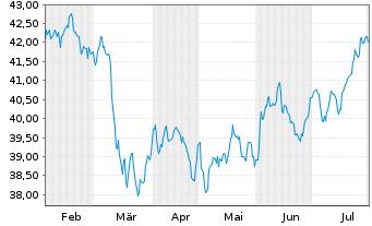 Chart PowerShs Glo.Buyback Achievers - 6 Monate