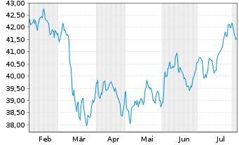 Chart I.M.III-I.Gbl Buyb.Achiev.UETF - 6 Monate