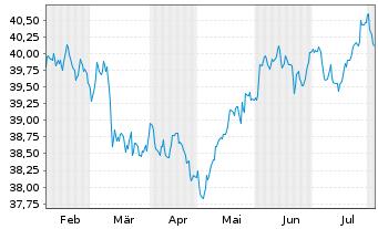 Chart SSga S.E.E.II-SPDR TR G.Con.Bd - 6 Monate