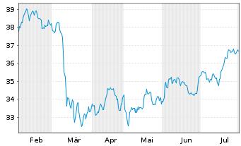 Chart SSGA S.ETF E.II-S.US Fin.S.Se. - 6 Monate
