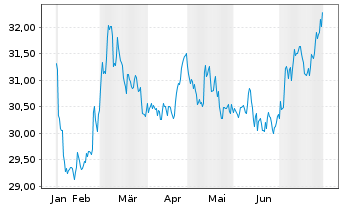 Chart SPDR Barclays US TIPS ETF - 6 Monate