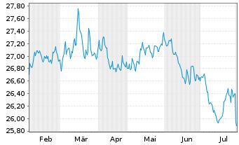 Chart SPDR Bloomb.Barc.US TIPS U.ETF - 6 Monate