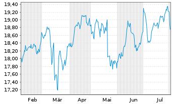 Chart Assicurazioni Generali S.P.A. - 6 Monate