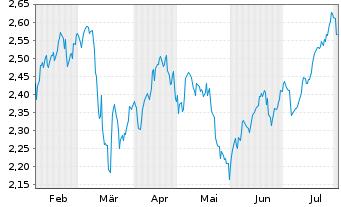 Chart Intesa Sanpaolo S.p.A. - 6 Monate