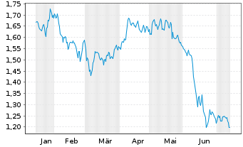 Chart A2A S.p.A. - 6 Monate