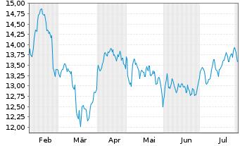 Chart ENI S.P.A.  - 6 Monate