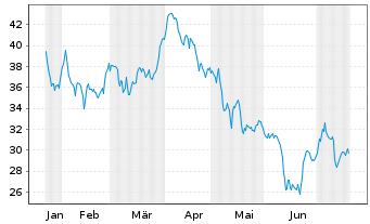 Chart Amplifon S.p.A. - 6 Monate