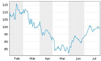 Chart Aptiv PLC - 6 Monate