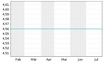 Chart Yellow Cake PLC - 6 Monate