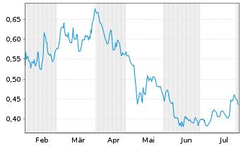 Chart Boohoo.com PLC - 6 Monate