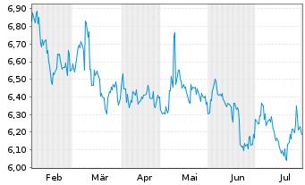 Chart Asahi Kasei Corp. - 6 Monate