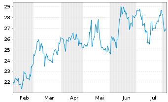 Chart ASICS Corp. - 6 Monate