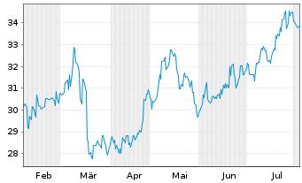 Chart Taisei Corp. - 6 Monate