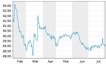 Chart Toshiba Corp. - 6 Monate
