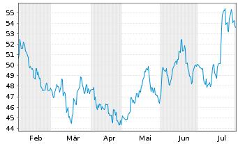Chart Nidec Corp. - 6 Monate