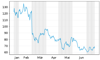 Chart Ambarella Inc. - 6 Monate