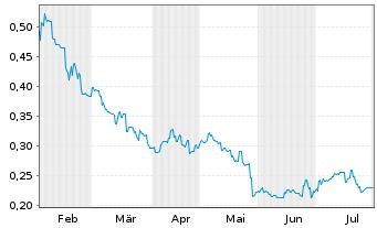 Chart Ascletis Pharma Inc. - 6 Monate