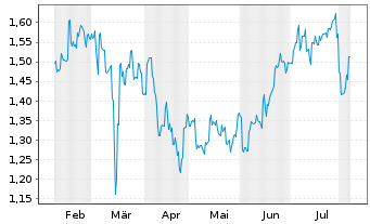 Chart China Medical System Holdings - 6 Months